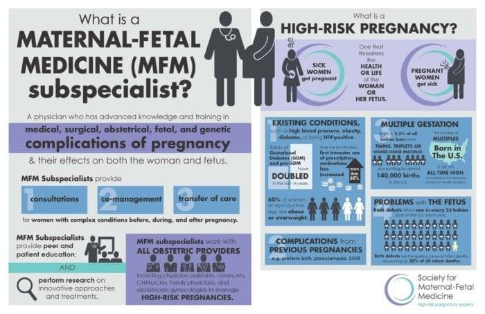 Maternal Fetal Medicine High Risk Pregnancy Infograhpic
